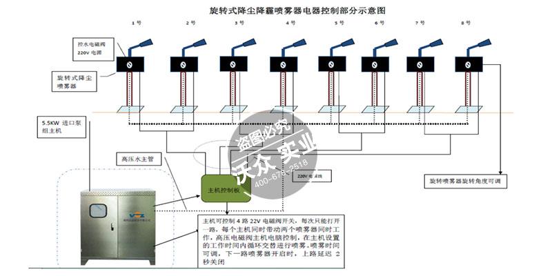 新型高空降尘除霾系统